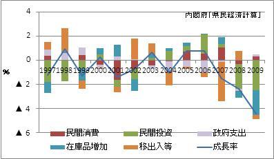 岐阜県の名目GDP増加率(寄与度)