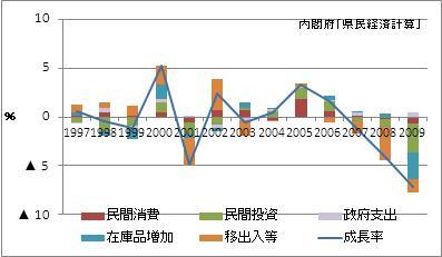 静岡県の名目GDP増加率(寄与度)