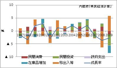 滋賀県の名目GDP増加率(寄与度)