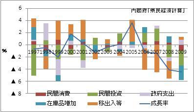 和歌山県の名目GDP増加率(寄与度)