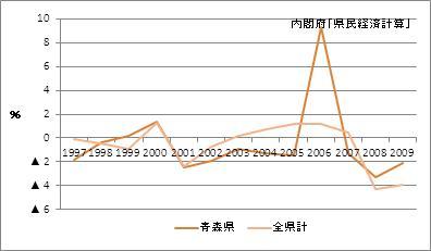 青森県の名目GDP増加率