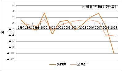 茨城県の名目GDP増加率