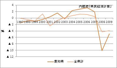 愛知県の名目GDP増加率