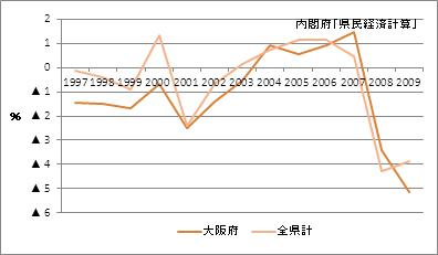 大阪府の名目GDP増加率
