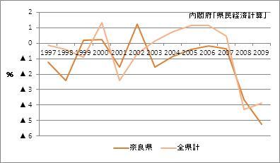 奈良県の名目GDP増加率