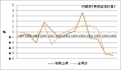 和歌山県の名目GDP増加率