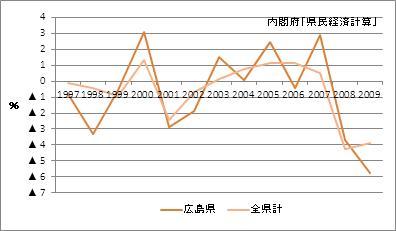 広島県の名目GDP増加率