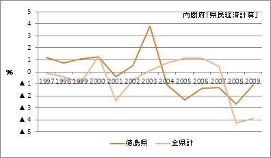 徳島県の名目GDP増加率