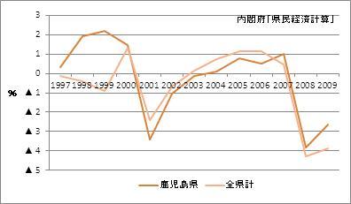 鹿児島県の名目GDP増加率