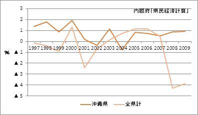 沖縄県の名目GDP増加率