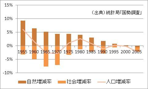 岩手県の人口増加率