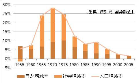 埼玉県の人口増加率