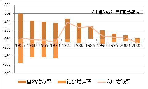 福井県の人口増加率