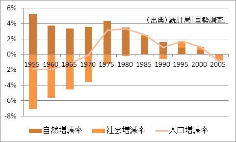 長野県の人口増加率
