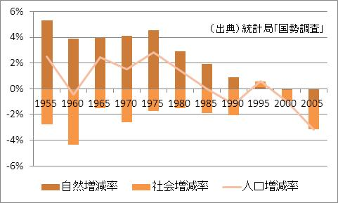 和歌山県の人口増加率