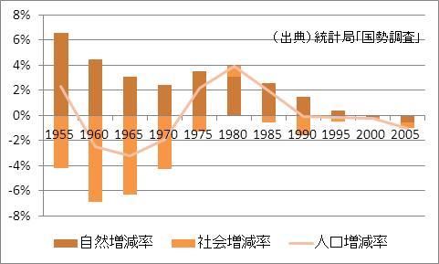 鳥取県の人口増加率