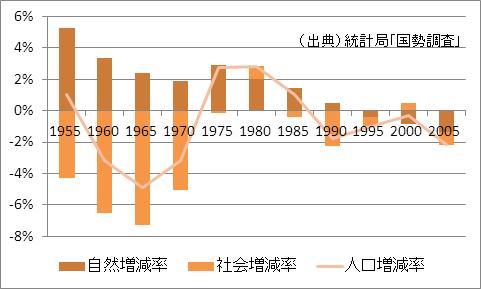 高知県の人口増加率