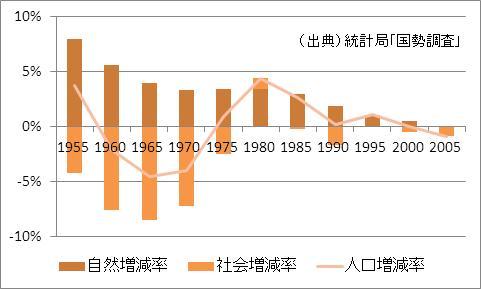 熊本県の人口増加率