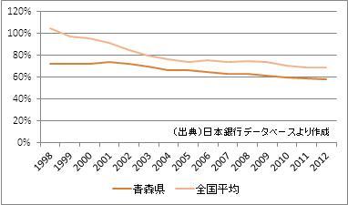 青森県の預貸率