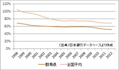 群馬県の預貸率