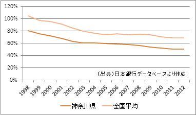 神奈川県の預貸率