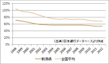 新潟県の預貸率
