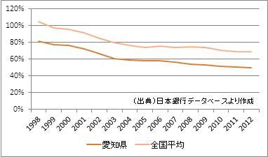 愛知県の預貸率