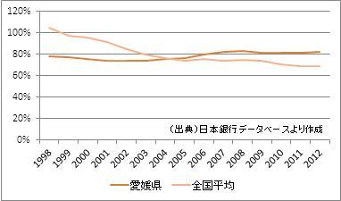 愛媛県の預貸率