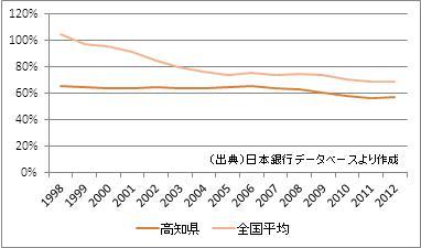 高知県の預貸率