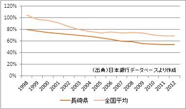 長崎県の預金・貸出額