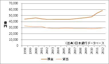 福島県の預金・貸出額