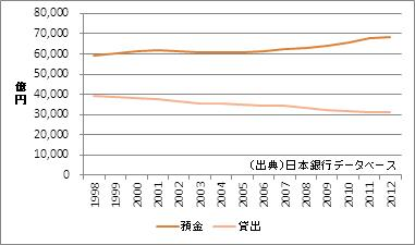 長野県の預金・貸出額