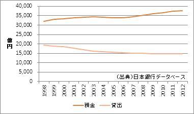 和歌山県の預金・貸出額