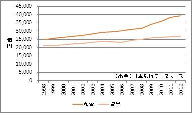 沖縄県の預金・貸出額