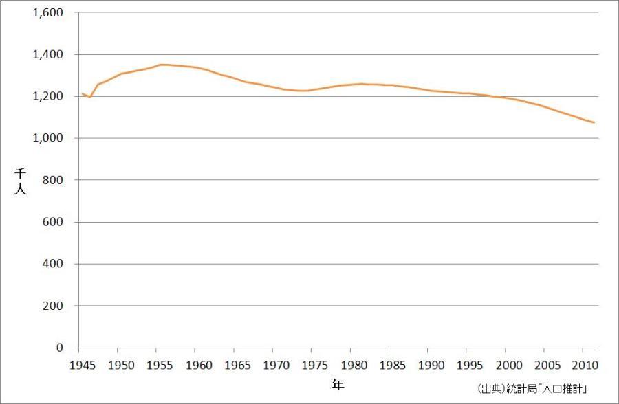 秋田県の人口