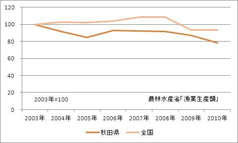 秋田県の漁業生産額(海面漁業)(指数)