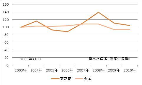 東京都の漁業生産額(海面漁業)(指数)