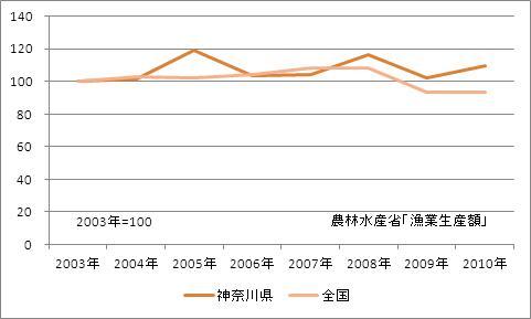 神奈川県の漁業生産額(海面漁業)(指数)