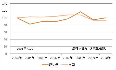愛知県の漁業生産額(海面漁業)(指数)
