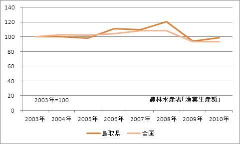 鳥取県の漁業生産額(海面漁業)(指数)