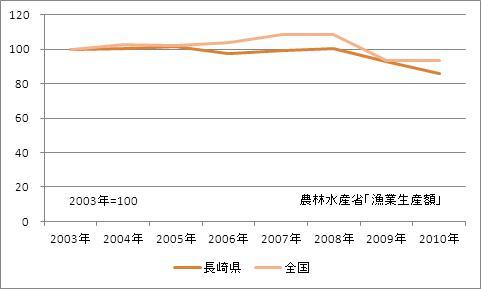 長崎県の漁業生産額(海面漁業)(指数)