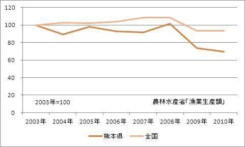 熊本県の漁業生産額(海面漁業)(指数)
