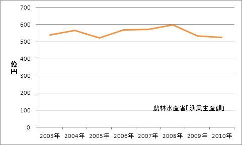 宮城県の漁業生産額(海面漁業)