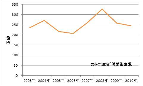 東京都の漁業生産額(海面漁業)