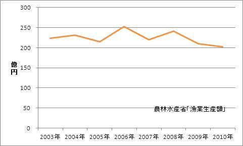 石川県の漁業生産額(海面漁業)