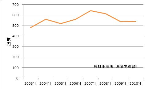 静岡県の漁業生産額(海面漁業)