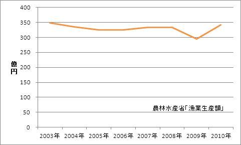 三重県の漁業生産額(海面漁業)