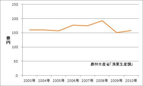 鳥取県の漁業生産額(海面漁業)
