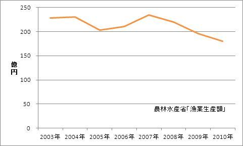 島根県の漁業生産額(海面漁業)