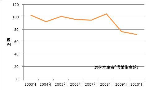熊本県の漁業生産額(海面漁業)